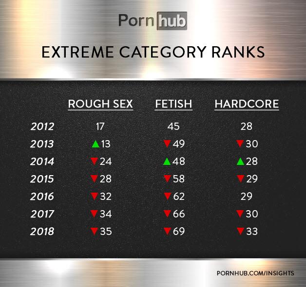 pornhub rough sex statistics