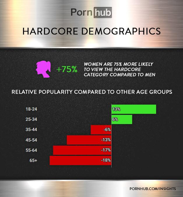 women like rough sex search statistics